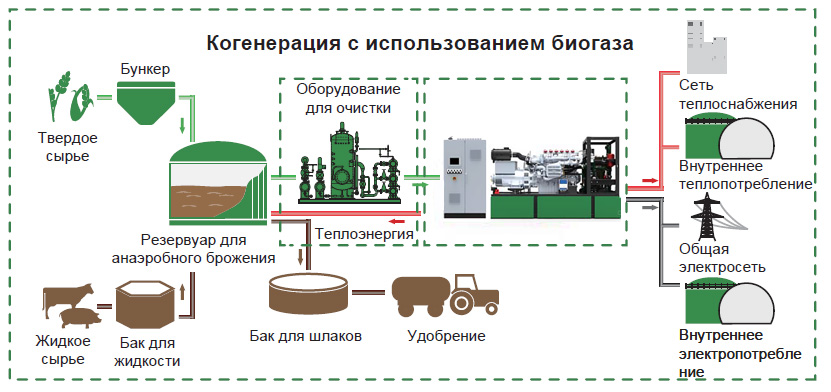 Когенерация с использованием биогаза