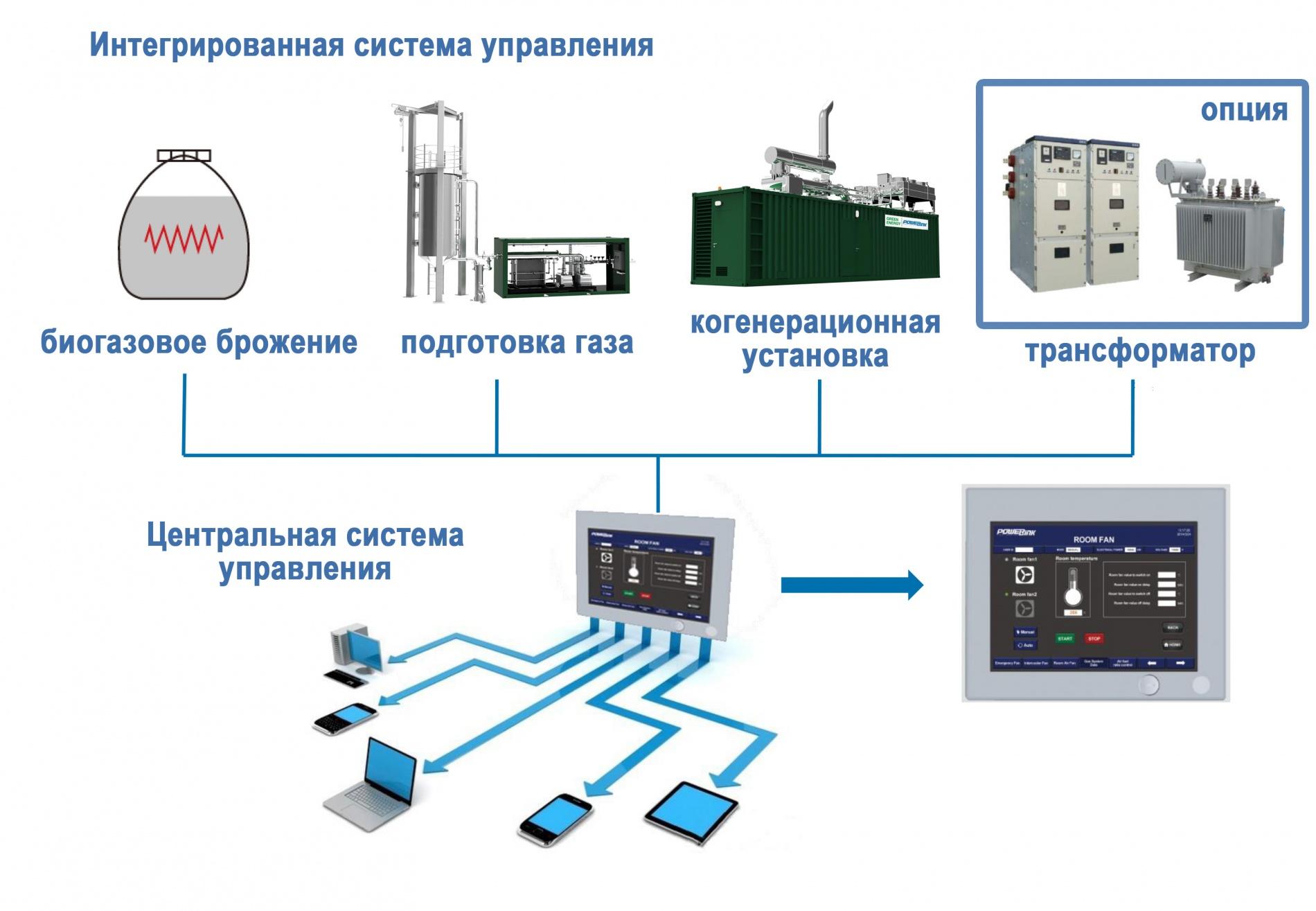 Когенерация с использованием биогаза и других специальных газов