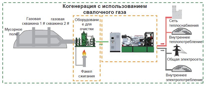 Когенерация с использованием свалочного газа